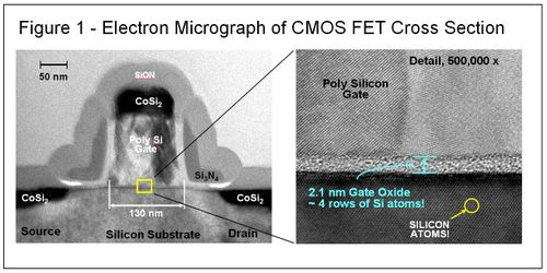 CMOS Cross Section